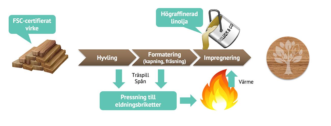 linjonwood-process